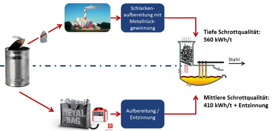 Schematic illustration of the processes during the recycling of tinplate. Separate collection (below) yields better-quality material that can be recycled with lower energy consumption. In contrast, the recycling of tinplate from the waste incineration plant (above) consumes more energy.