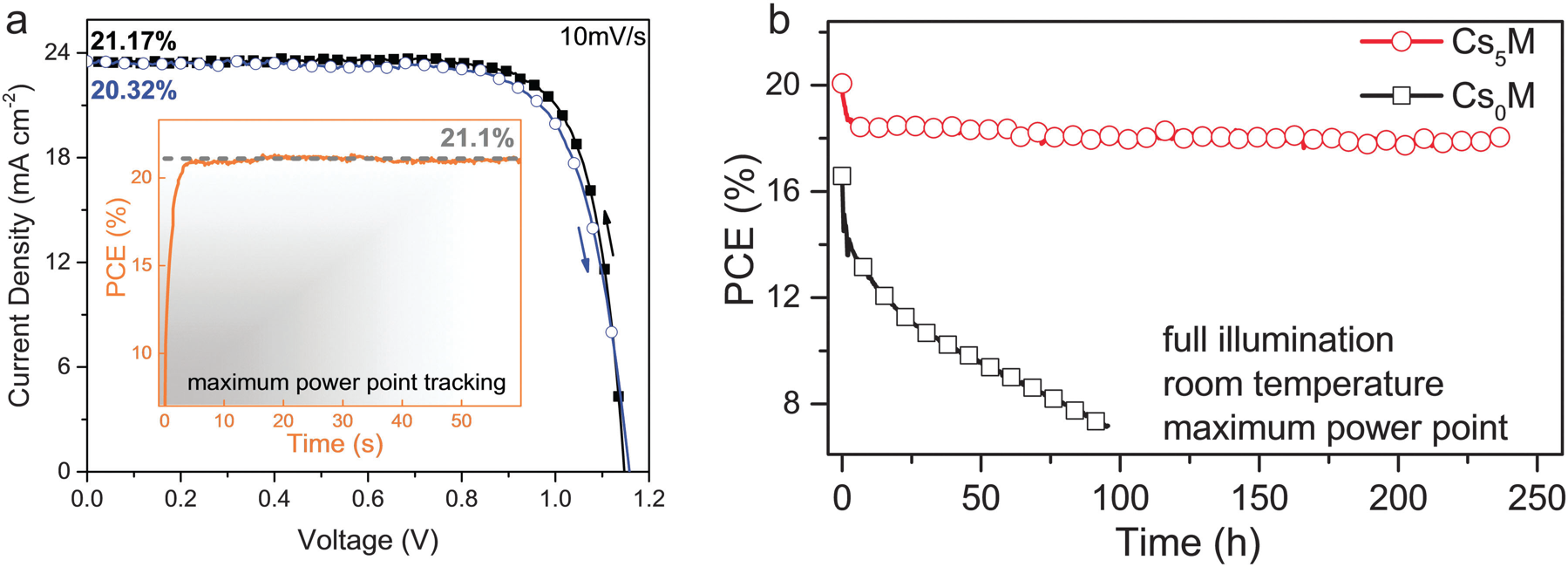 The improvement is obvious – the addition of 5% caesium (red symbols) markedly increases the efficiency and stability of the perovskite cell relative to the variant without caesium (black symbols).