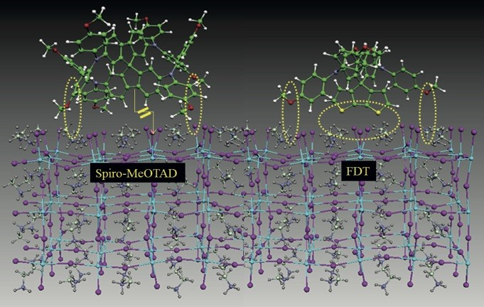 The solar cells at an atomic level: bottom – the lattice structure of the perovskite crystals, top – two different transport materials, left – a material used until now, right – the newly synthesised FDT.