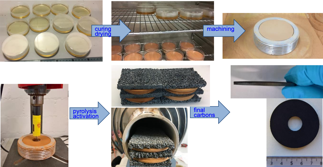The process of creating a sorption material made from activated carbon: the gel is mixed together from different molecules before being shaped, dried and carbonised at 800 degrees Celsius. The resulting discs are suitable for use as a stable and efficient sorption material.