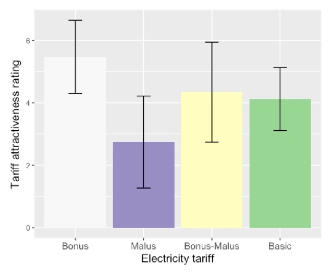 The graph illustrates the popularity of the different tariffs. The