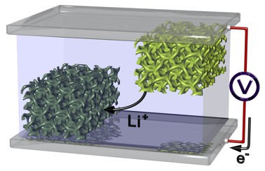 Schematic illustration of a battery with an anode and cathode made from nanoporous materials: the lithium ions flow back and forth between both electrodes in an efficient manner. The pores also increase the size of the surface of both electrodes, leading to an increase in the battery's capacity.
