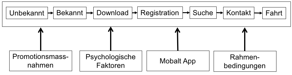 This graph illustrates the process of adoption of a new behaviour by private individuals, taking into account factors that may influence this process. This model was the basis for the collection and analysis of survey data in the follow-up project (Introduction of Carpooling at SwissRe).