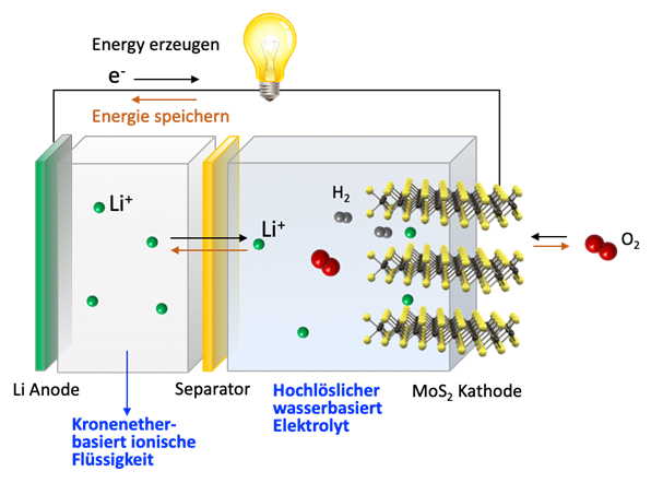 Schematic diagram of an air-metal battery.