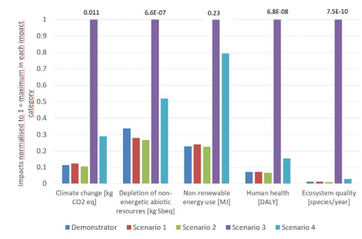 The graphic shows the environmental impacts of the adsorption heat pumps in the four considered scenarios: the first two scenarios, in particular, are extremely environmentally friendly, as the heat pump is connected to an existing district heating grid.